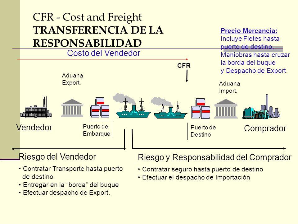 Riesgo y Responsabilidad del Comprador Contratar seguro hasta puerto de destino Efectuar el despacho de Importación Vendedor Comprador Puerto de Embar