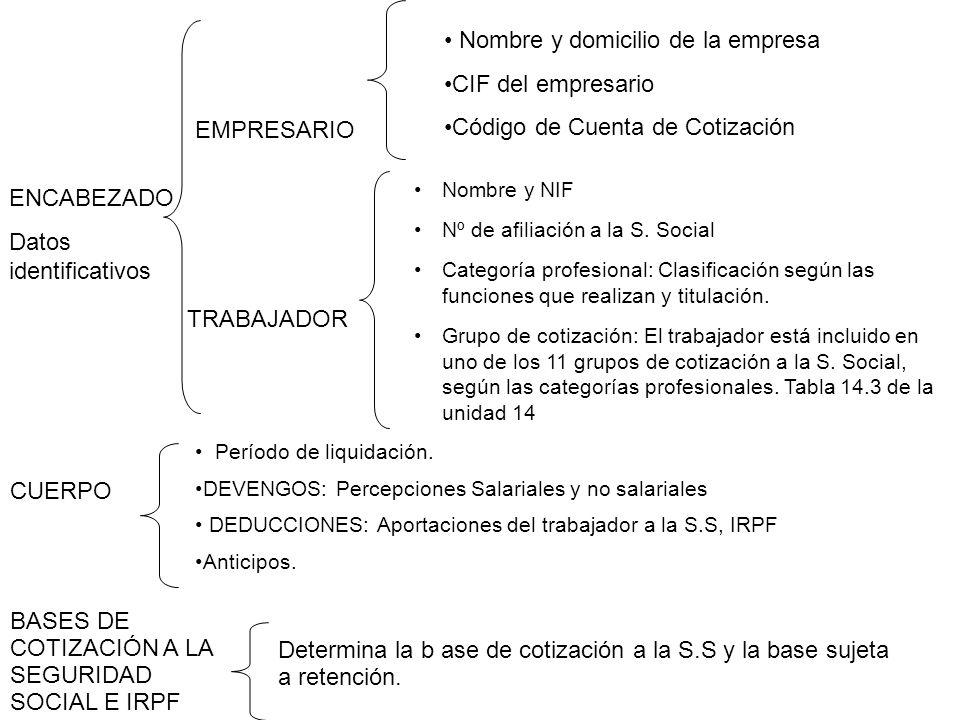ENCABEZADO Datos identificativos EMPRESARIO Nombre y domicilio de la empresa CIF del empresario Código de Cuenta de Cotización TRABAJADOR Nombre y NIF
