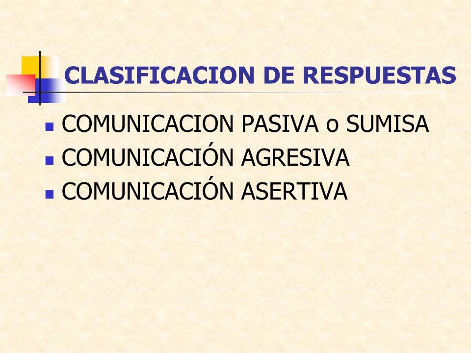 CLASIFICACION DE RESPUESTAS COMUNICACION PASIVA o SUMISA COMUNICACIÓN AGRESIVA COMUNICACIÓN ASERTIVA