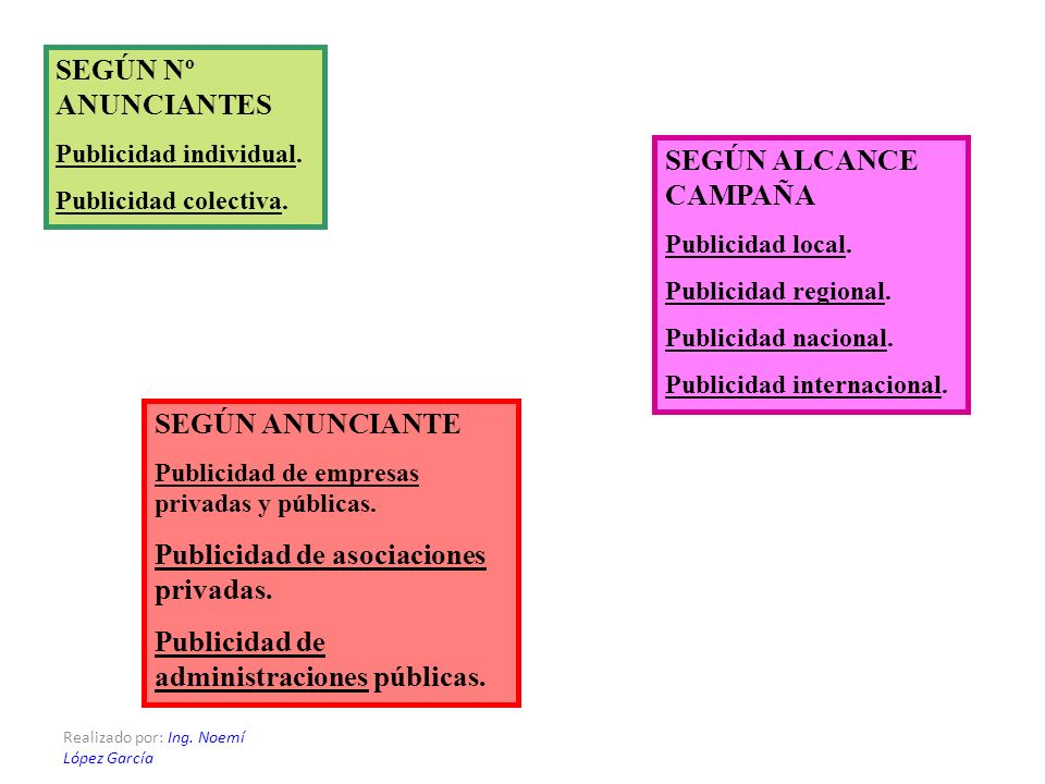 Realizado por: Ing. Noemí López García SEGÚN ANUNCIANTE Publicidad de empresas privadas y públicas. Publicidad de asociaciones privadas. Publicidad de