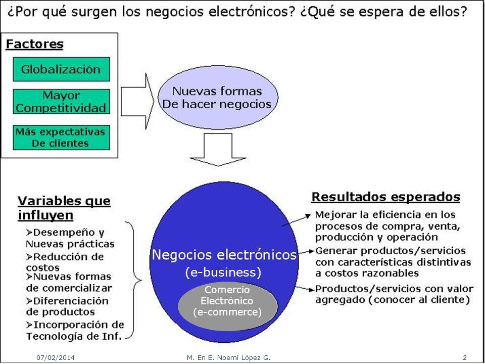 (e-business) Comercio Electrónico (e-commerce) 07/02/2014 2M. En E. Noemí López G.