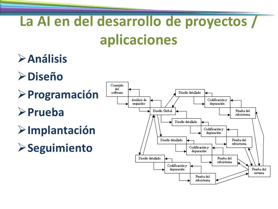 La AI en del desarrollo de proyectos / aplicaciones Análisis Diseño Programación Prueba Implantación Seguimiento