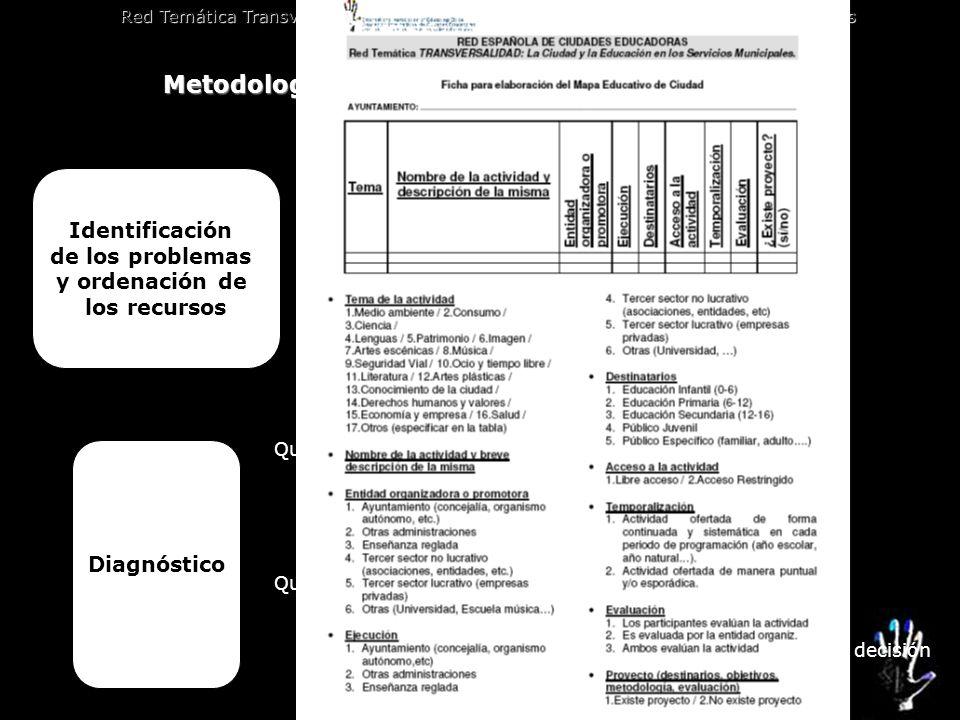 Metodología de trabajo de la Red: instrumentos Los mapas educativos Red Temática Transversalidad. La Ciudad y la Educación en los servicios municipale
