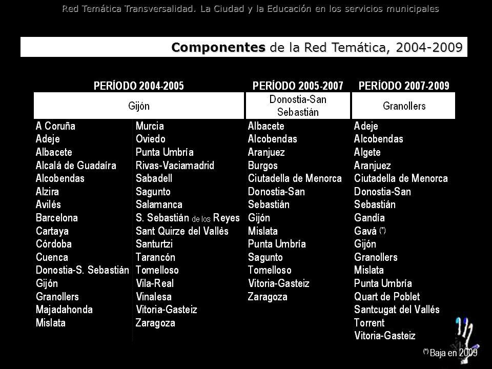 Red Temática Transversalidad. La Ciudad y la Educación en los servicios municipales Componentes de la Red Temática, 2004-2009 (*) Baja en 2009