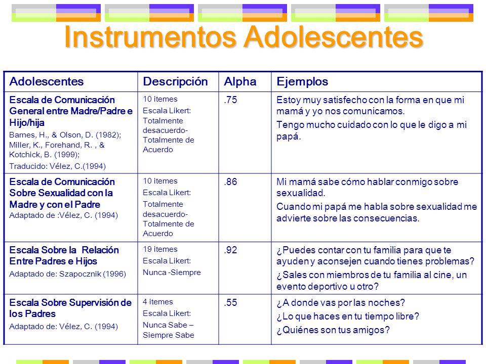 Instrumentos Adolescentes AdolescentesDescripciónAlphaEjemplos Escala de Comunicación General entre Madre/Padre e Hijo/hija Barnes, H., & Olson, D. (1