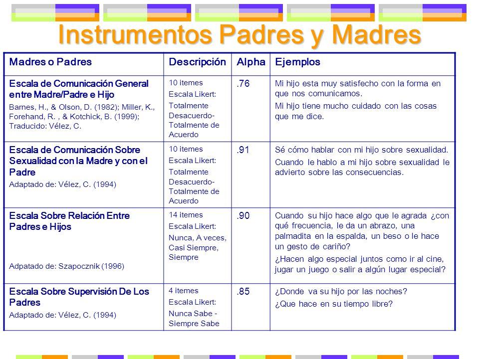Instrumentos Padres y Madres Madres o PadresDescripciónAlphaEjemplos Escala de Comunicación General entre Madre/Padre e Hijo Barnes, H., & Olson, D. (