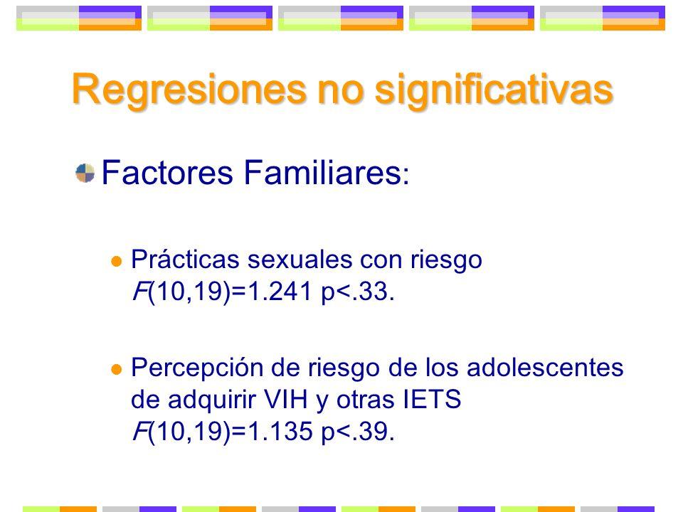 Regresiones no significativas Factores Familiares : Prácticas sexuales con riesgo F(10,19)=1.241 p<.33. Percepción de riesgo de los adolescentes de ad