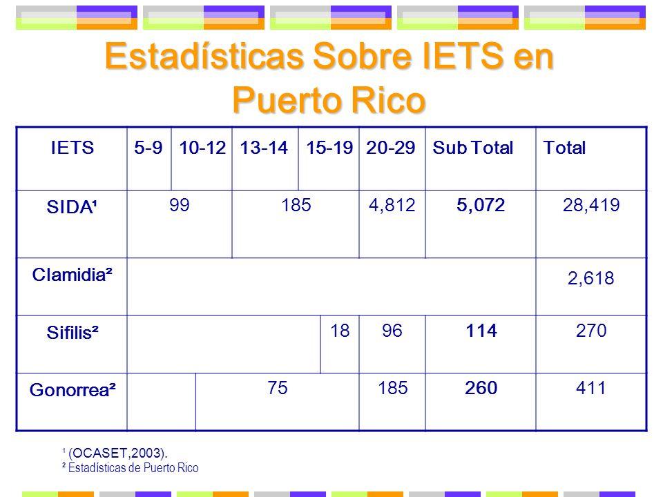 Estadísticas Sobre IETS en Puerto Rico IETS5-910-1213-1415-1920-29Sub TotalTotal SIDA¹ 991854,8125,07228,419 Clamidia² 2,618 Sifilis² 1896114270 Gonor