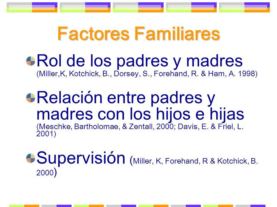 Factores Familiares Rol de los padres y madres (Miller,K, Kotchick, B., Dorsey, S., Forehand, R. & Ham, A. 1998) Relación entre padres y madres con lo