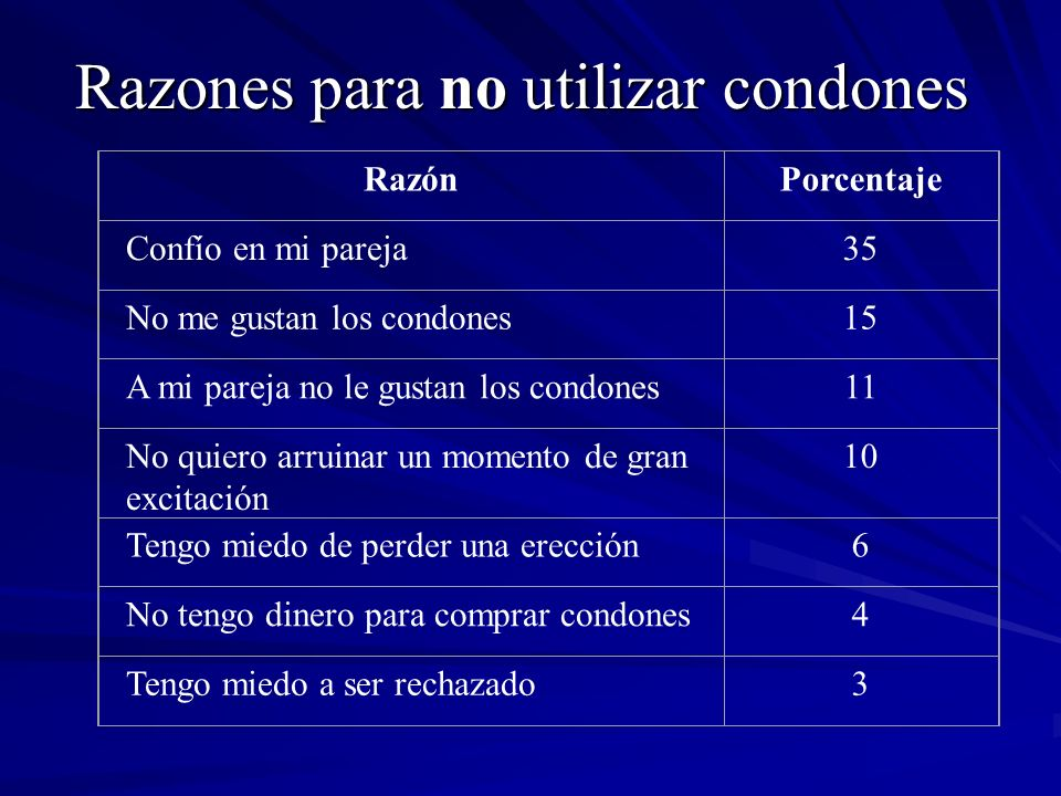 Razones para no utilizar condones RazónPorcentaje Confío en mi pareja35 No me gustan los condones15 A mi pareja no le gustan los condones11 No quiero