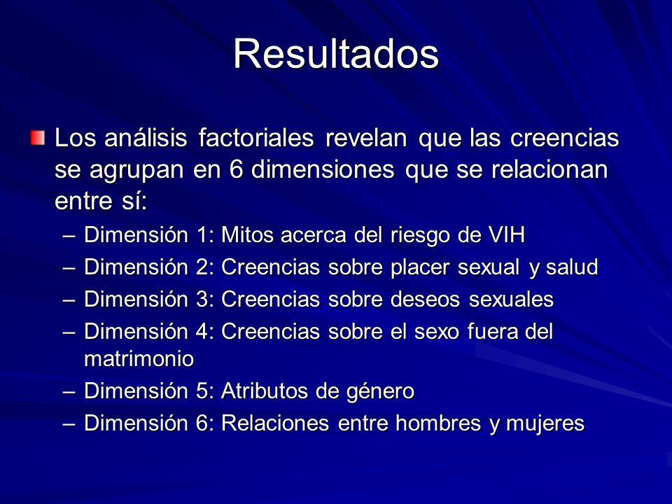 Resultados Los análisis factoriales revelan que las creencias se agrupan en 6 dimensiones que se relacionan entre sí: –Dimensión 1: Mitos acerca del r