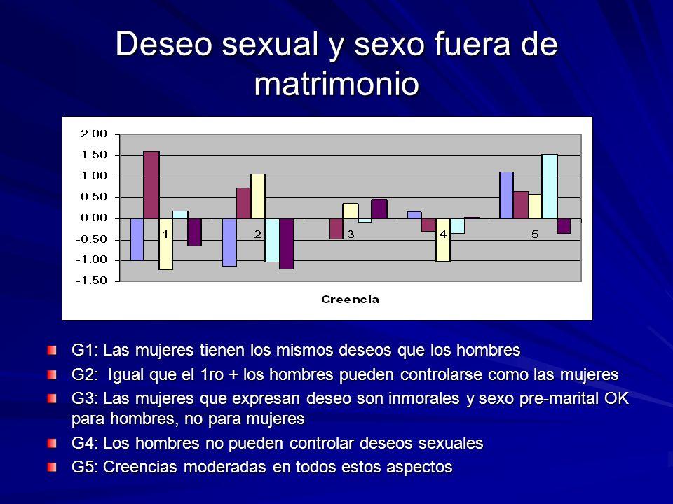 Deseo sexual y sexo fuera de matrimonio G1: Las mujeres tienen los mismos deseos que los hombres G2: Igual que el 1ro + los hombres pueden controlarse
