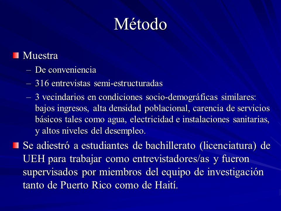 Método Muestra –De conveniencia –316 entrevistas semi-estructuradas –3 vecindarios en condiciones socio-demográficas similares: bajos ingresos, alta d