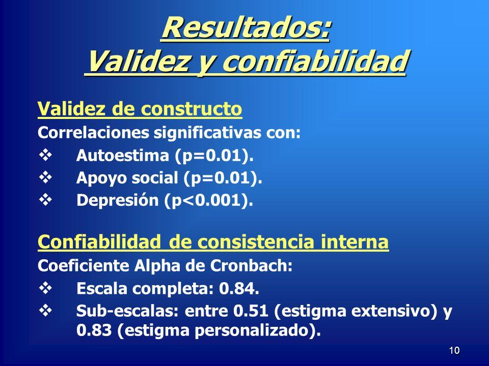 10 Resultados: Validez y confiabilidad Validez de constructo Correlaciones significativas con: Autoestima (p=0.01). Apoyo social (p=0.01). Depresión (