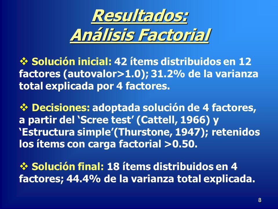 8 Resultados: Análisis Factorial Solución inicial: 42 ítems distribuidos en 12 factores (autovalor>1.0); 31.2% de la varianza total explicada por 4 fa