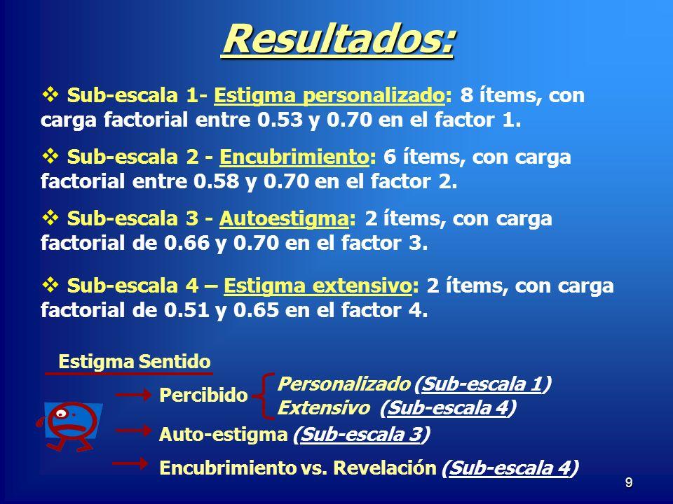 9 Resultados: Sub-escala 1- Estigma personalizado: 8 ítems, con carga factorial entre 0.53 y 0.70 en el factor 1. Sub-escala 2 - Encubrimiento: 6 ítem