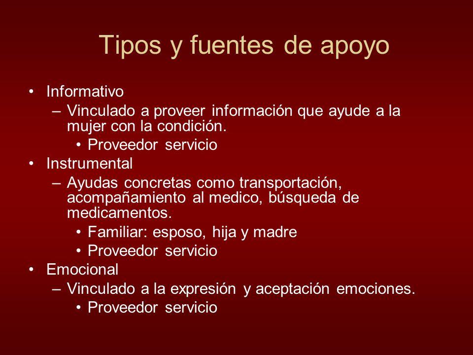Tipos y fuentes de apoyo Informativo –Vinculado a proveer información que ayude a la mujer con la condición. Proveedor servicio Instrumental –Ayudas c