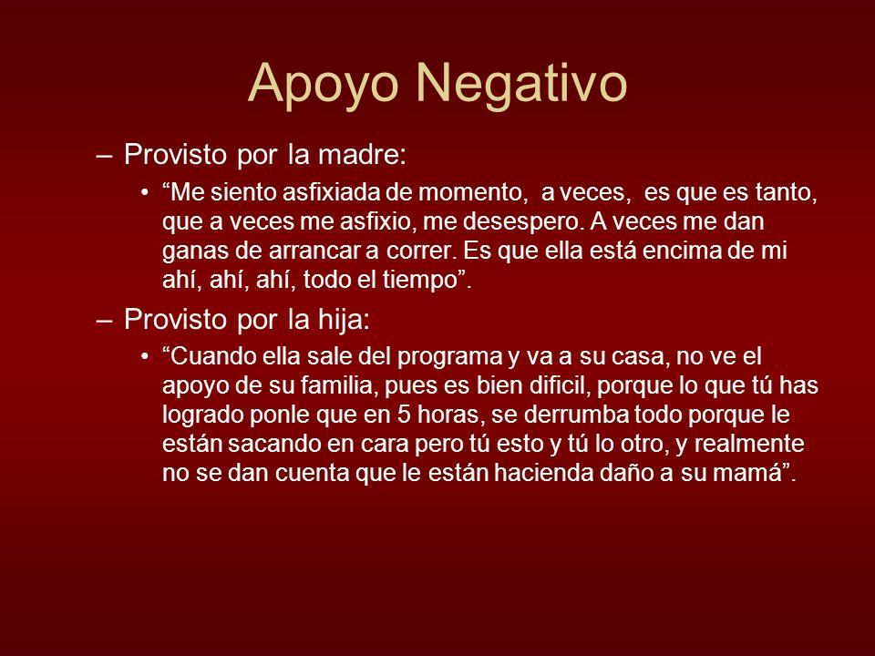 Apoyo Negativo –Provisto por la madre: Me siento asfixiada de momento, a veces, es que es tanto, que a veces me asfixio, me desespero. A veces me dan
