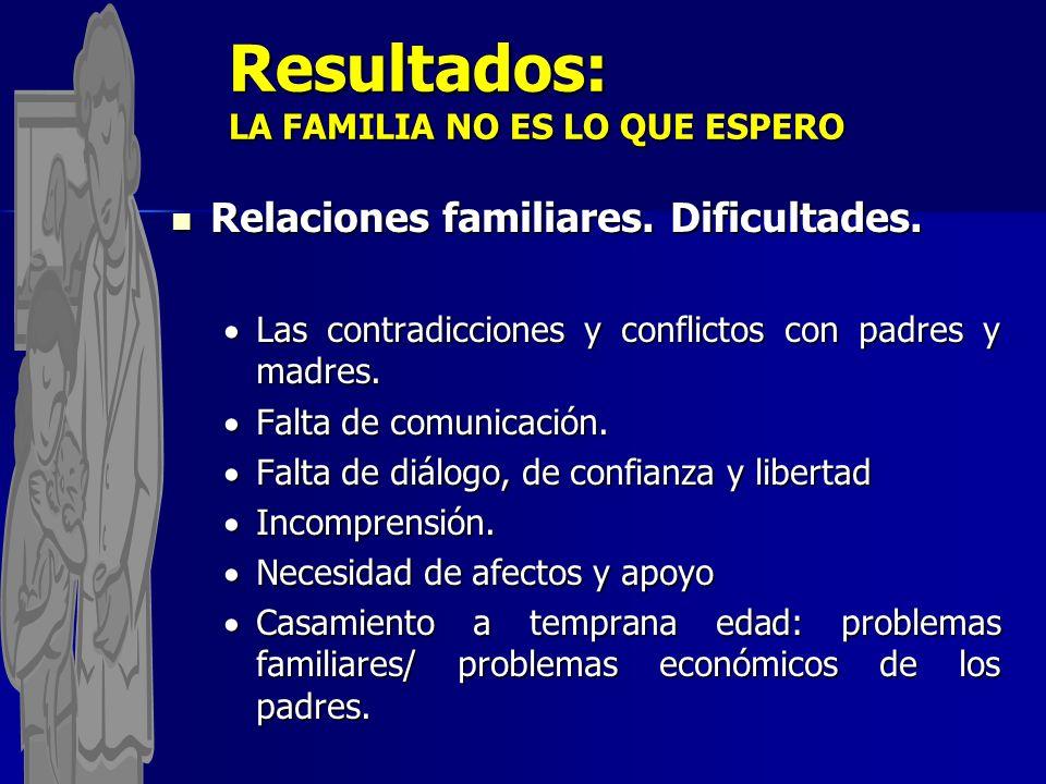 Resultados: LA FAMILIA NO ES LO QUE ESPERO Relaciones familiares. Dificultades. Relaciones familiares. Dificultades. Las contradicciones y conflictos
