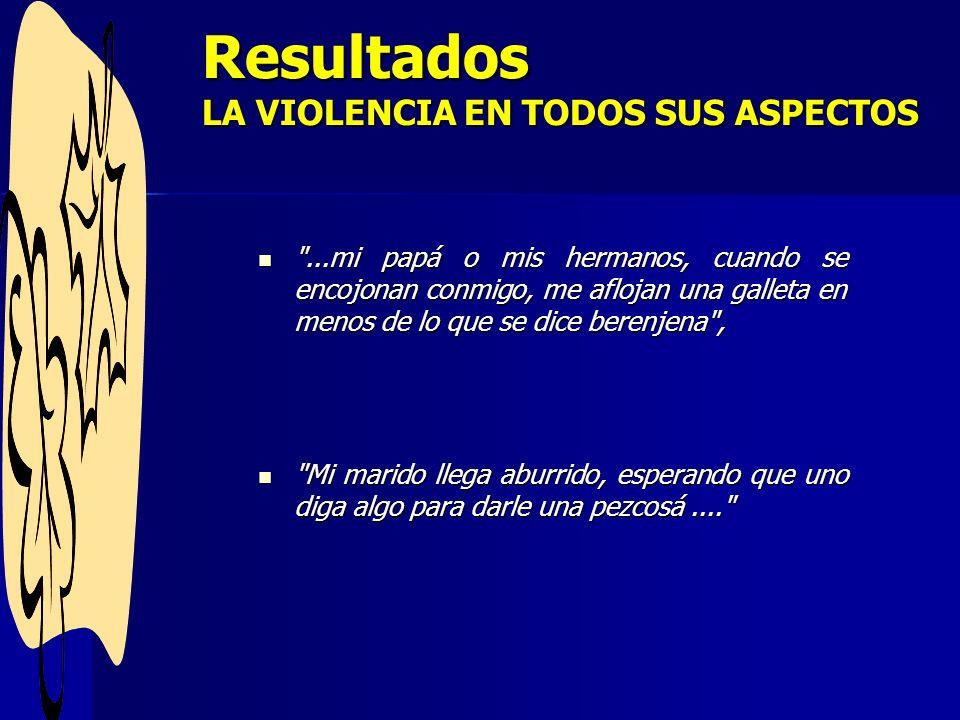 Resultados LA VIOLENCIA EN TODOS SUS ASPECTOS