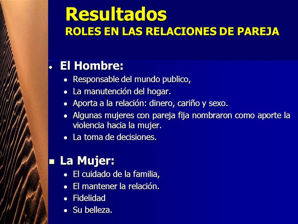 Resultados ROLES EN LAS RELACIONES DE PAREJA El Hombre: El Hombre: Responsable del mundo publico, La manutención del hogar. Aporta a la relación: dine