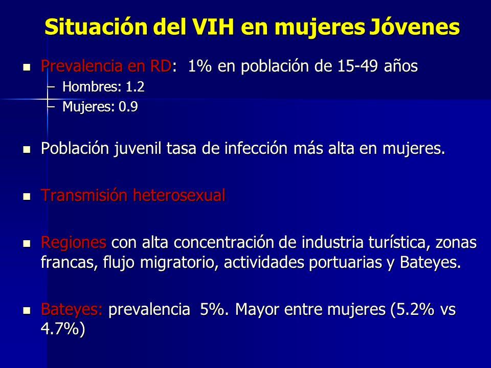Situación del VIH en mujeres Jóvenes Prevalencia en RD: 1% en población de 15-49 años Prevalencia en RD: 1% en población de 15-49 años –Hombres: 1.2 –