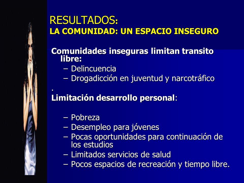 RESULTADOS : LA COMUNIDAD: UN ESPACIO INSEGURO Comunidades inseguras limitan transito libre: –Delincuencia –Drogadicción en juventud y narcotráfico. L