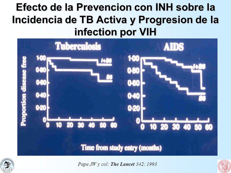 Efecto de la Prevencion con INH sobre la Incidencia de TB Activa y Progresion de la infection por VIH Pape JW y col: The Lancet 342: 1993
