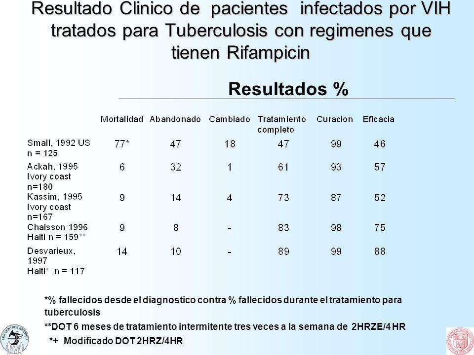 Resultado Clinico de pacientes infectados por VIH tratados para Tuberculosis con regimenes que tienen Rifampicin *% fallecidos desde el diagnostico co