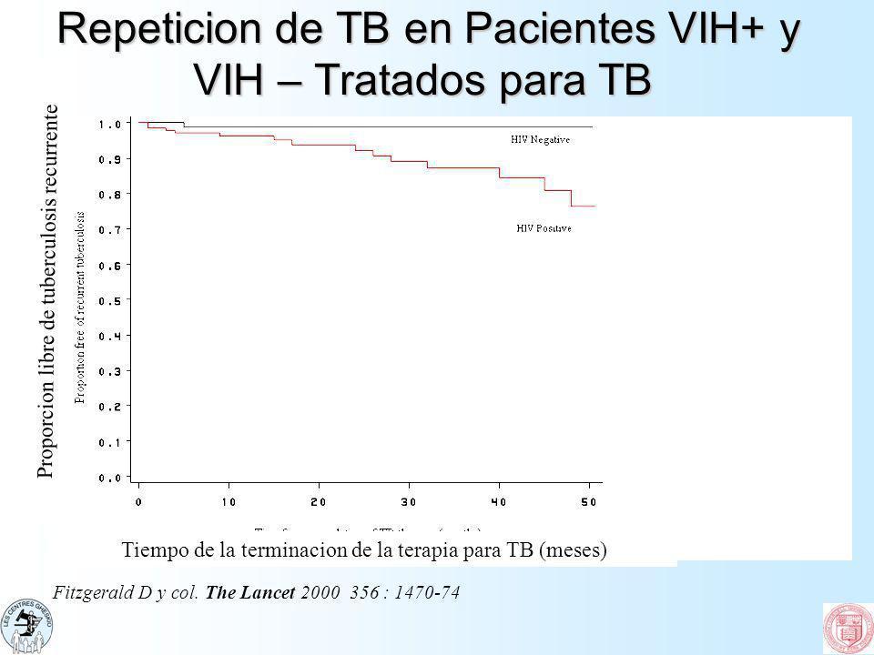 Repeticion de TB en Pacientes VIH+ y VIH – Tratados para TB Repeticion de TB en Pacientes VIH+ y VIH – Tratados para TB Fitzgerald D y col. The Lancet