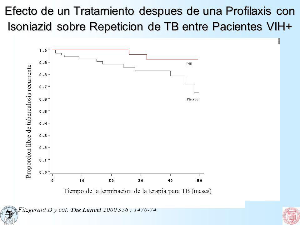 Efecto de un Tratamiento despues de una Profilaxis con Isoniazid sobre Repeticion de TB entre Pacientes VIH+ Fitzgerald D y col. The Lancet 2000 356 :