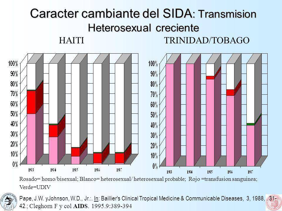Caracter cambiante del SIDA : Transmision Heterosexual creciente Rosado= homo/bisexual; Blanco= heterosexual/ heterosexual probable ; Rojo =transfusio