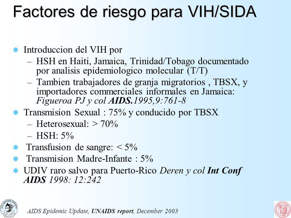 Factores de riesgo para VIH/SIDA Factores de riesgo para VIH/SIDA Introduccion del VIH por – HSH en Haiti, Jamaica, Trinidad/Tobago documentado por an