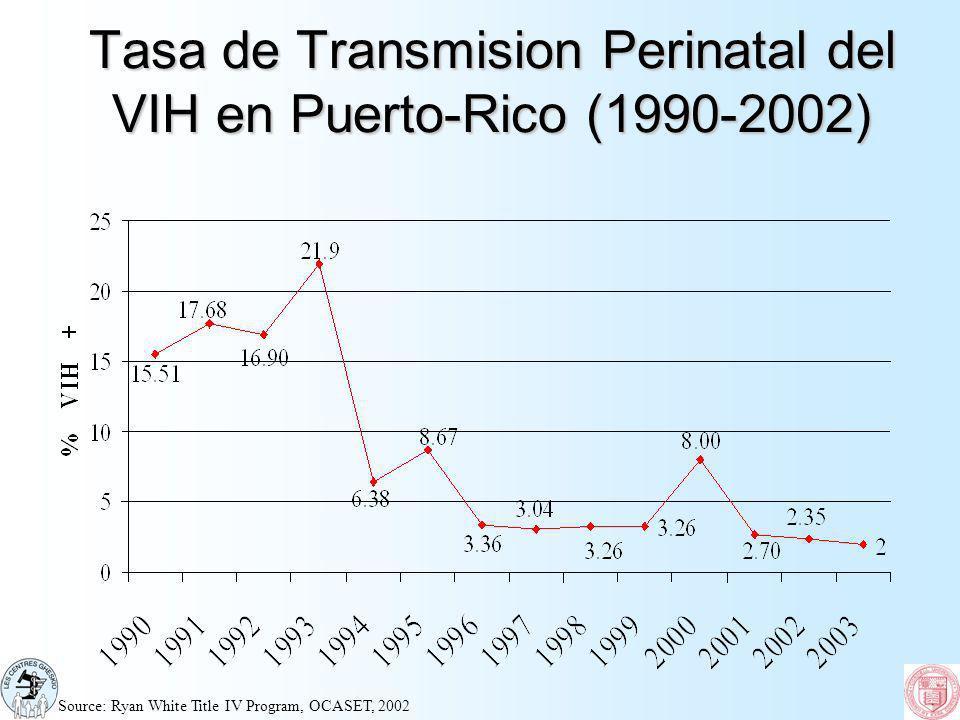 Tasa de Transmision Perinatal del VIH en Puerto-Rico (1990-2002) Source: Ryan White Title IV Program, OCASET, 2002