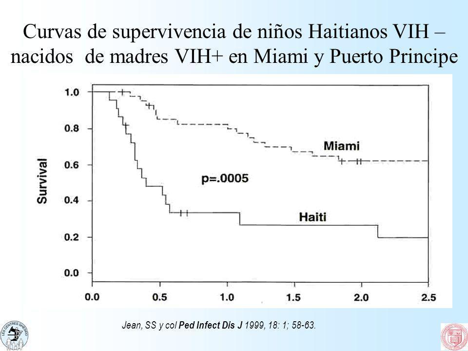 Curvas de supervivencia de niños Haitianos VIH – nacidos de madres VIH+ en Miami y Puerto Principe Jean, SS y col Ped Infect Dis J 1999, 18: 1; 58-63.