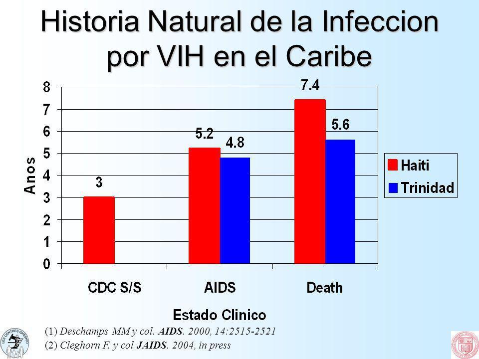 Historia Natural de la Infeccion por VIH en el Caribe (1) Deschamps MM y col. AIDS. 2000, 14:2515-2521 (2) Cleghorn F. y col JAIDS. 2004, in press