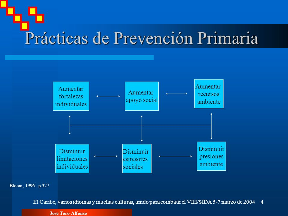 José Toro-Alfonso El Caribe, varios idiomas y muchas culturas, unido para combatir el VIH/SIDA 5-7 marzo de 20044 Prácticas de Prevención Primaria Aum