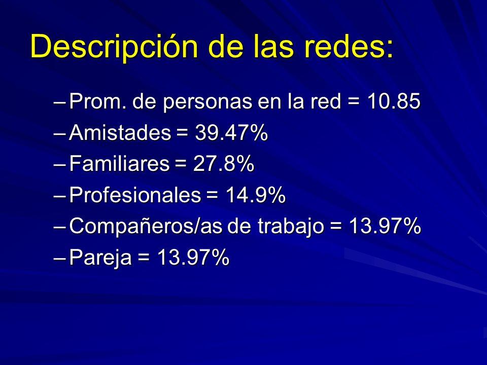 Descripción de las redes: –Prom. de personas en la red = 10.85 –Amistades = 39.47% –Familiares = 27.8% –Profesionales = 14.9% –Compañeros/as de trabaj