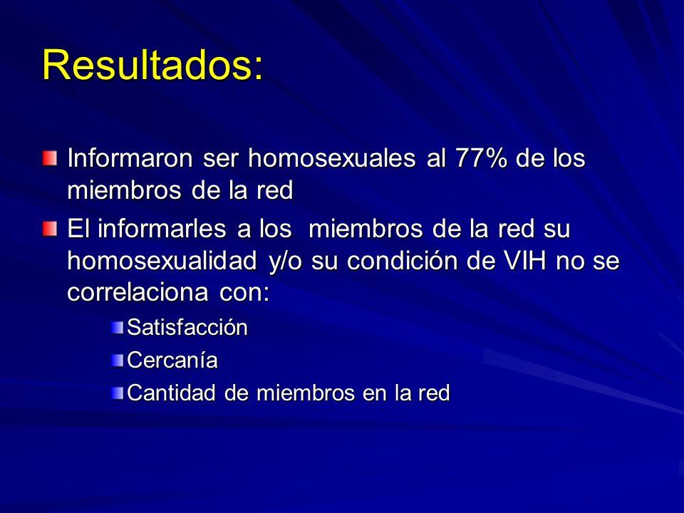 Resultados: Informaron ser homosexuales al 77% de los miembros de la red El informarles a los miembros de la red su homosexualidad y/o su condición de