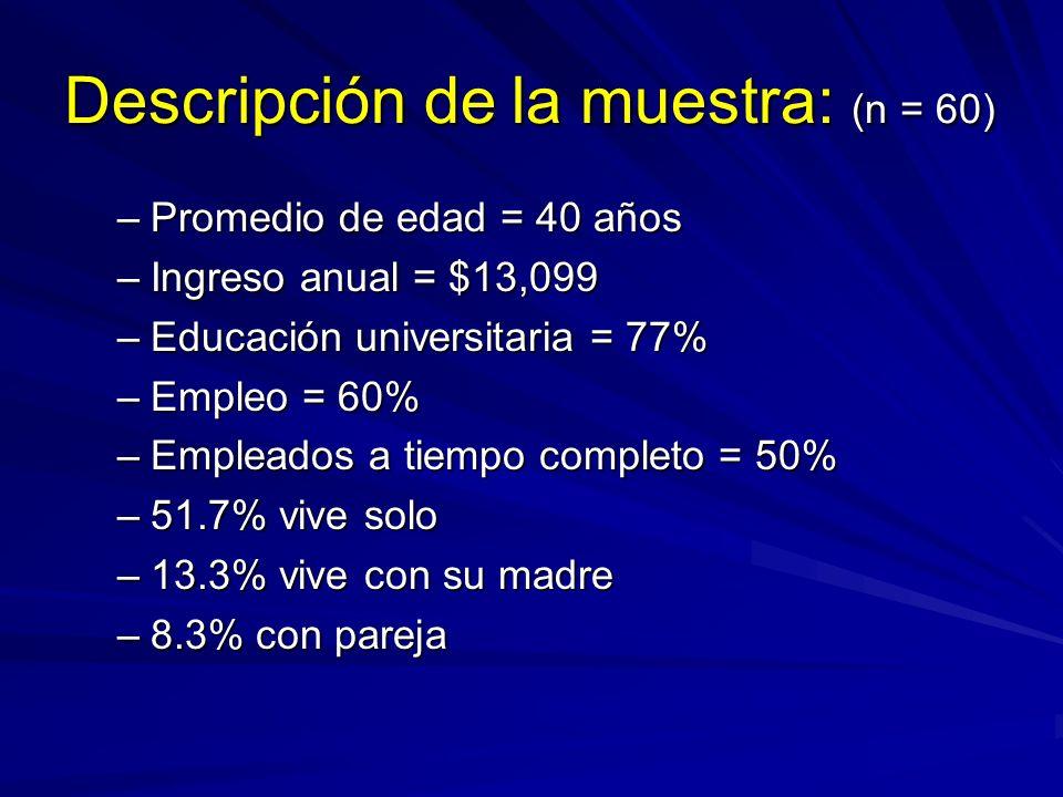 Descripción de la muestra: (n = 60) –Promedio de edad = 40 años –Ingreso anual = $13,099 –Educación universitaria = 77% –Empleo = 60% –Empleados a tie