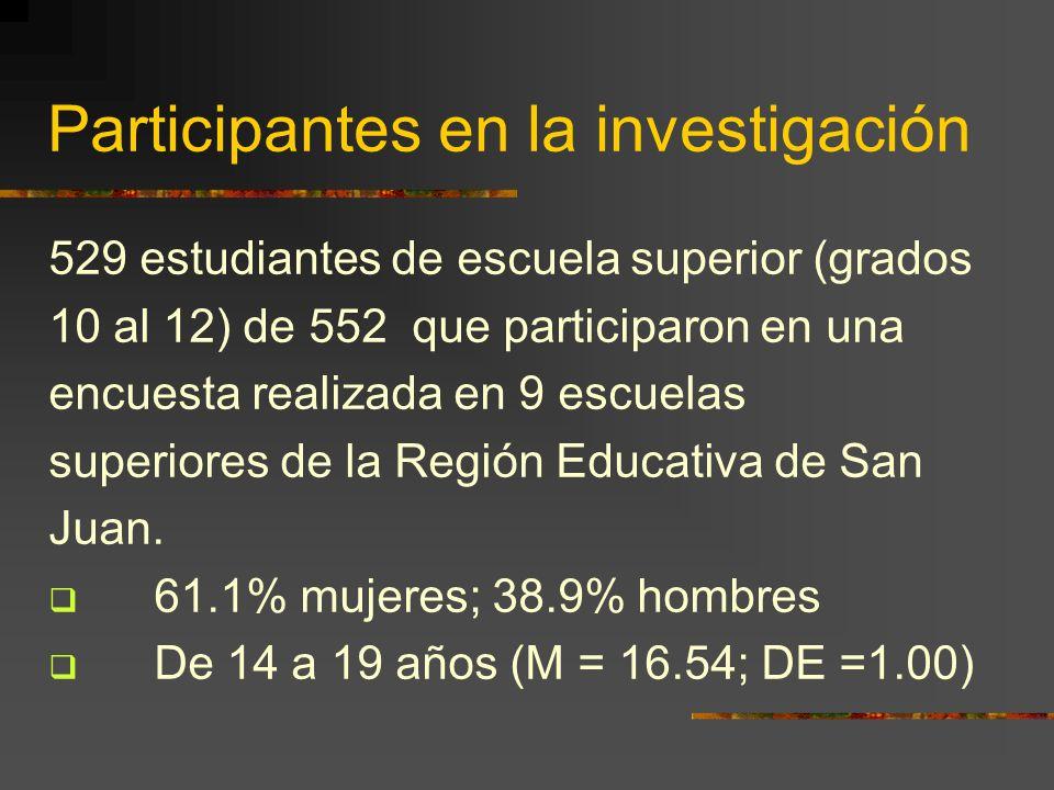 Participantes en la investigación 529 estudiantes de escuela superior (grados 10 al 12) de 552 que participaron en una encuesta realizada en 9 escuela