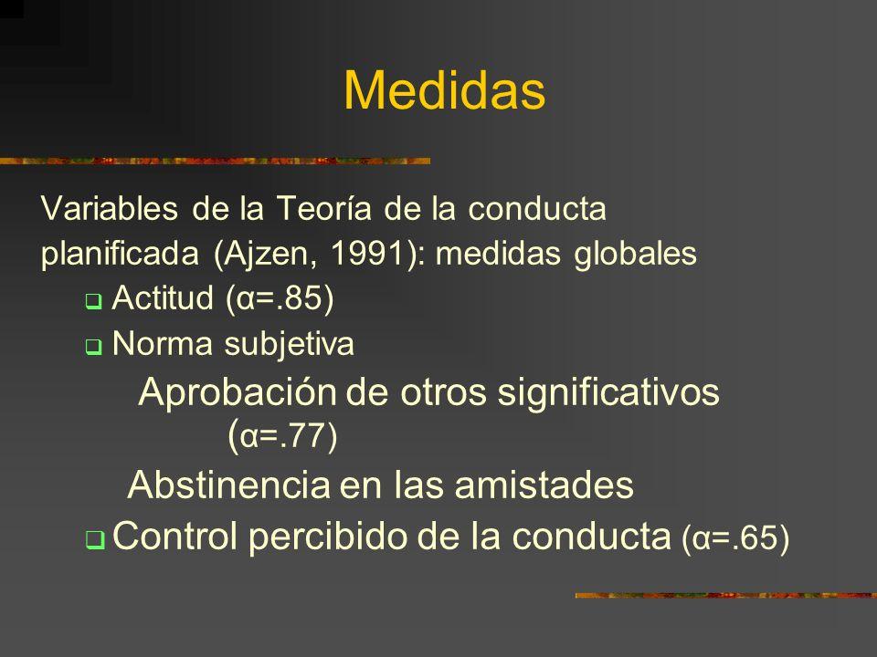 Medidas Variables de la Teoría de la conducta planificada (Ajzen, 1991): medidas globales Actitud (α=.85) Norma subjetiva Aprobación de otros signific