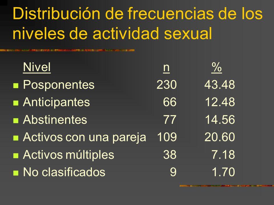 Distribución de frecuencias de los niveles de actividad sexual Nivel n % Posponentes 23043.48 Anticipantes 6612.48 Abstinentes 7714.56 Activos con una