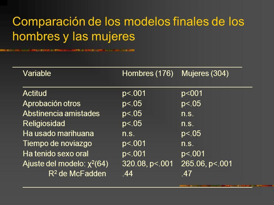 Comparación de los modelos finales de los hombres y las mujeres ______________________________________________________ VariableHombres (176) Mujeres (
