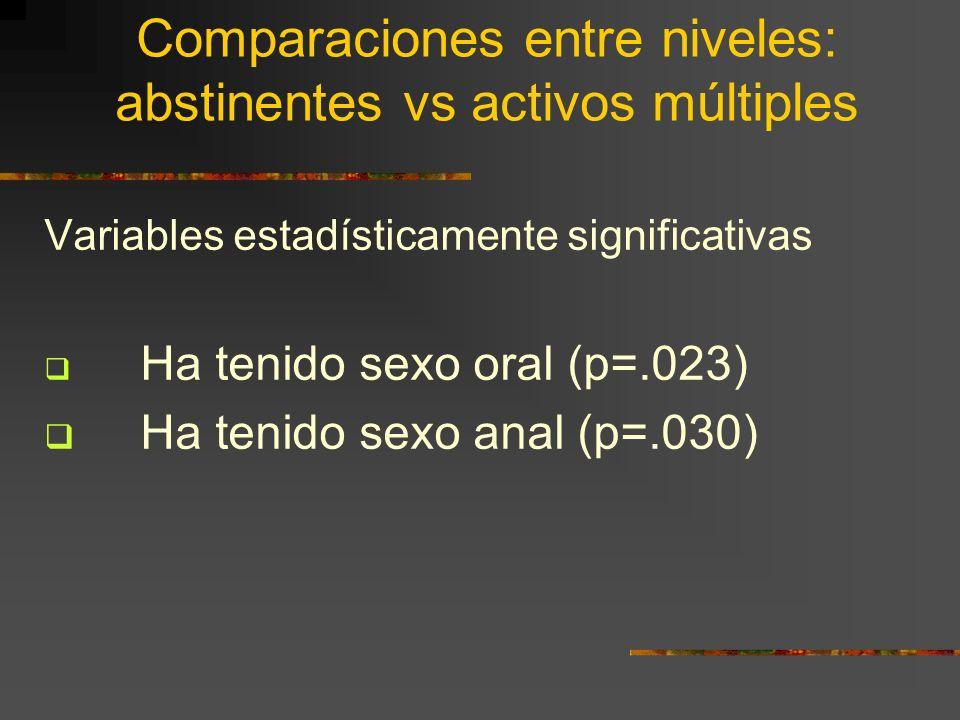 Comparaciones entre niveles: abstinentes vs activos múltiples Variables estadísticamente significativas Ha tenido sexo oral (p=.023) Ha tenido sexo an