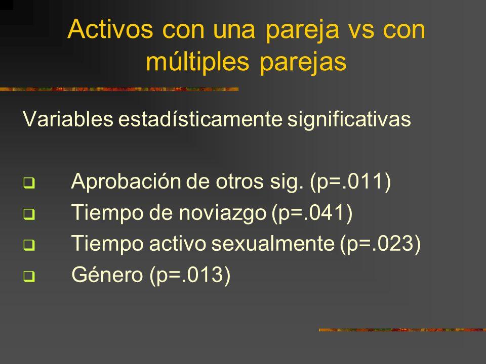 Activos con una pareja vs con múltiples parejas Variables estadísticamente significativas Aprobación de otros sig. (p=.011) Tiempo de noviazgo (p=.041