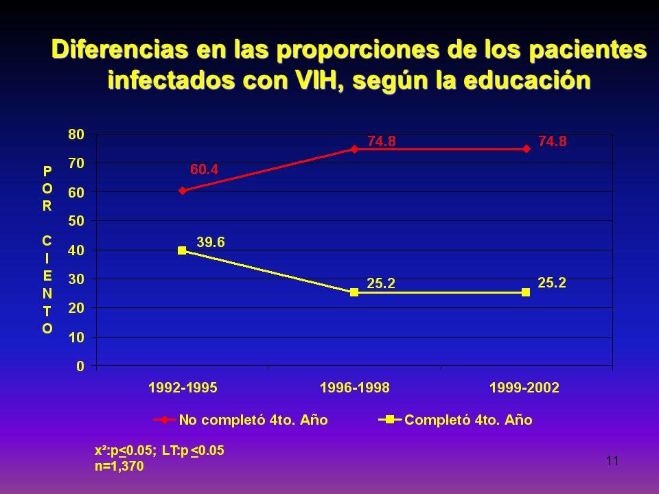 11 Diferencias en las proporciones de los pacientes infectados con VIH, según la educación x²:p<0.05; LT:p <0.05 n=1,370