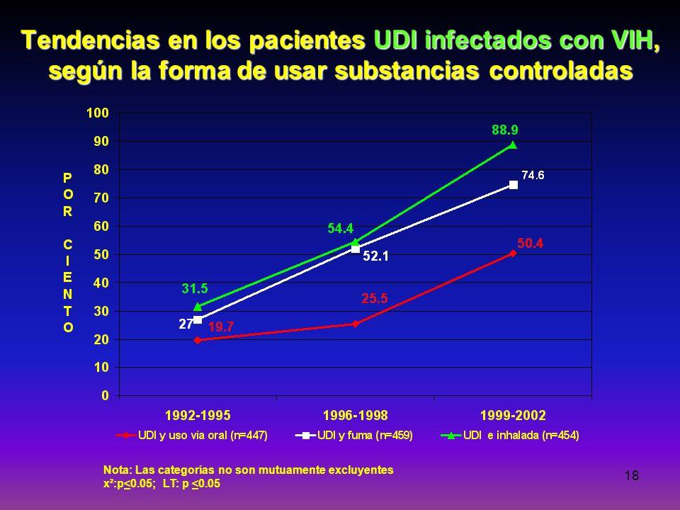 18 Tendencias en los pacientes UDI infectados con VIH, según la forma de usar substancias controladas Nota: Las categorías no son mutuamente excluyent