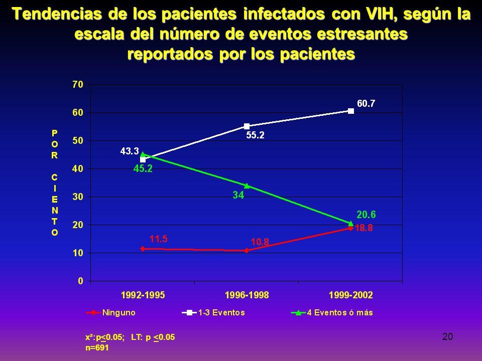 20 Tendencias de los pacientes infectados con VIH, según la escala del número de eventos estresantes reportados por los pacientes x²:p<0.05; LT: p <0.