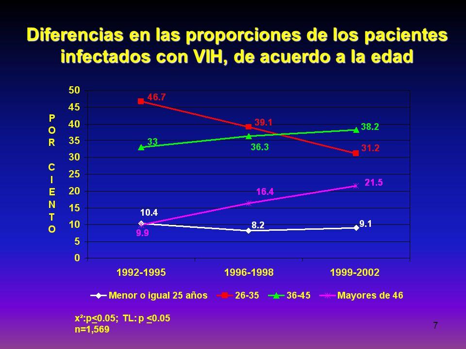 8 Diferencias en las proporciones de los pacientes infectados con VIH, de acuerdo al género x²:p<0.05; LT:p <0.05 n=1,569